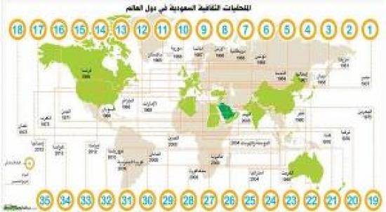 «التعليم»: اعتماد توزيع جديد لمهمات الملحقيات الثقافية