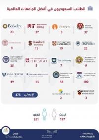 197 مبتعثة سعودية يتألقن  في أقوى الجامعات العالمية